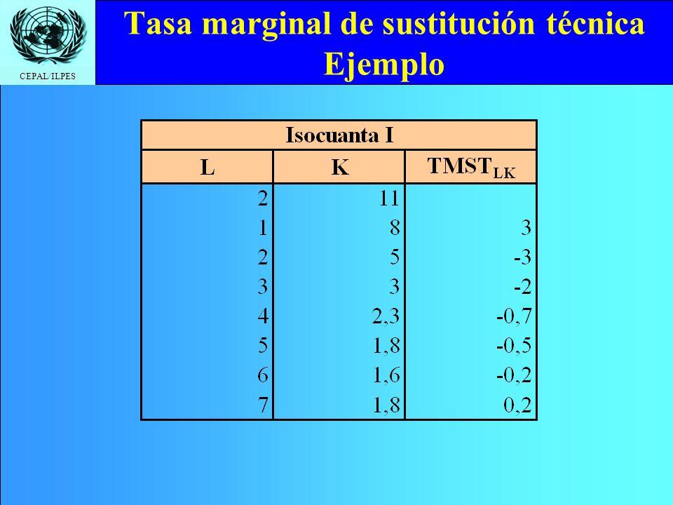 Tasa marginal de sustitución técnica Ejemplo