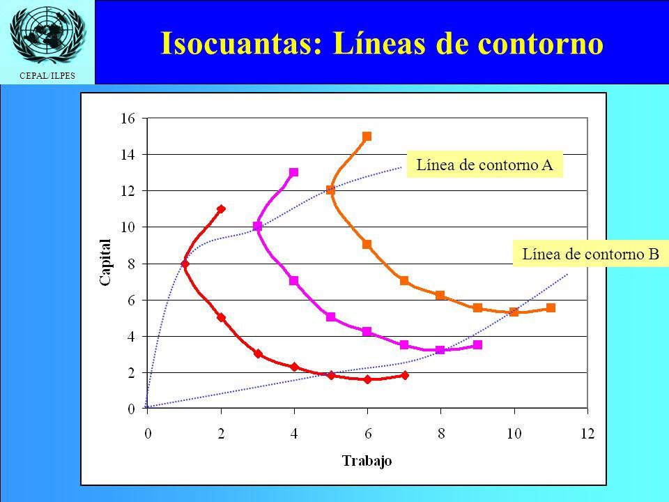 Isocuantas: Líneas de contorno