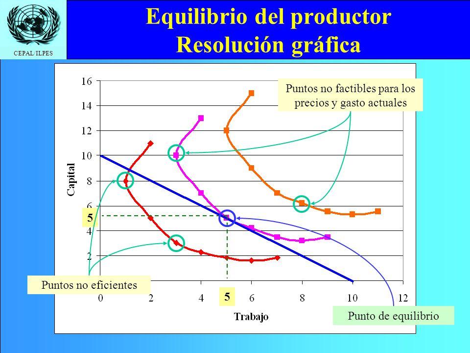 Equilibrio del productor Resolución gráfica
