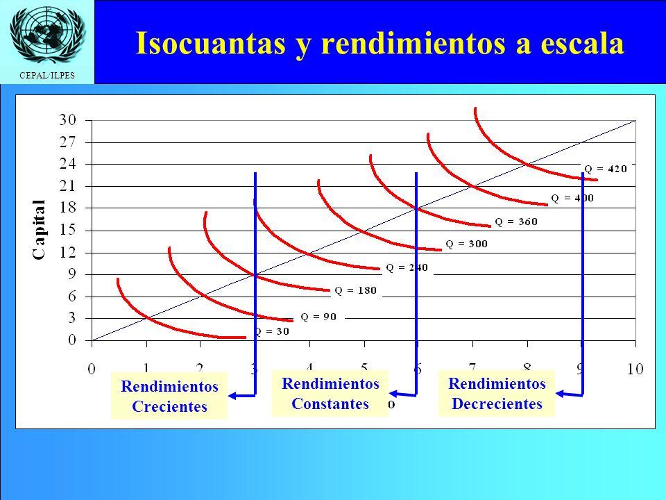 Isocuantas y rendimientos a escala