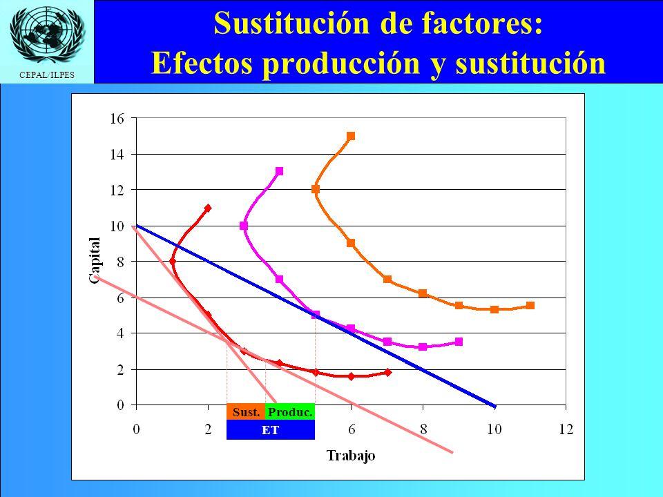 Sustitución de factores: Efectos producción y sustitución