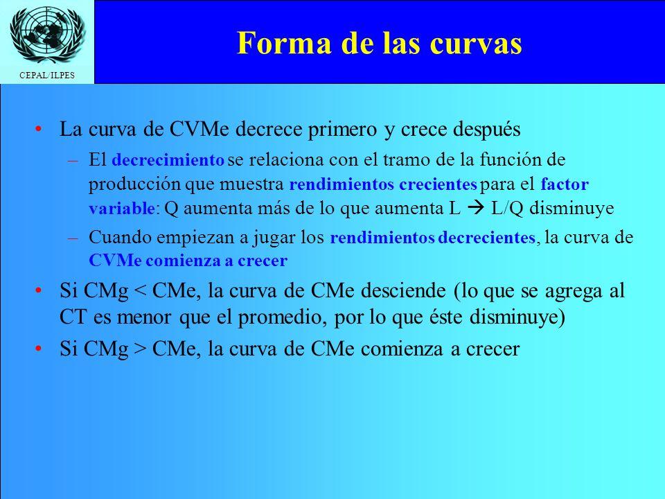 Forma de las curvas La curva de CVMe decrece primero y crece después