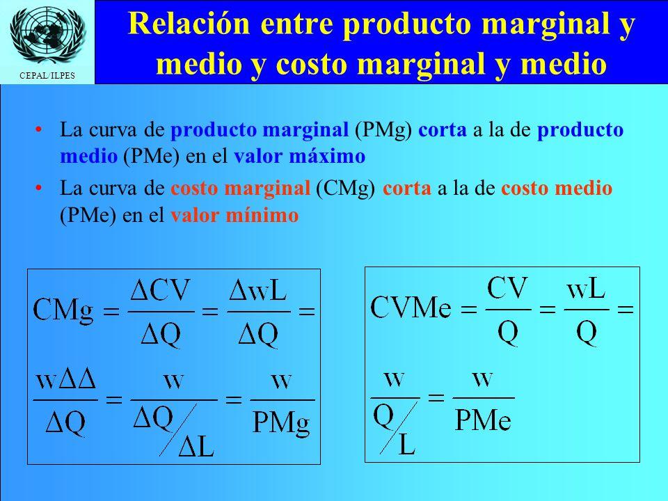 Relación entre producto marginal y medio y costo marginal y medio