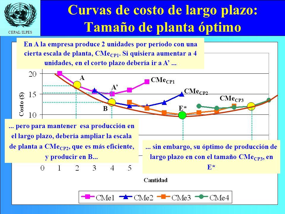 Curvas de costo de largo plazo: Tamaño de planta óptimo