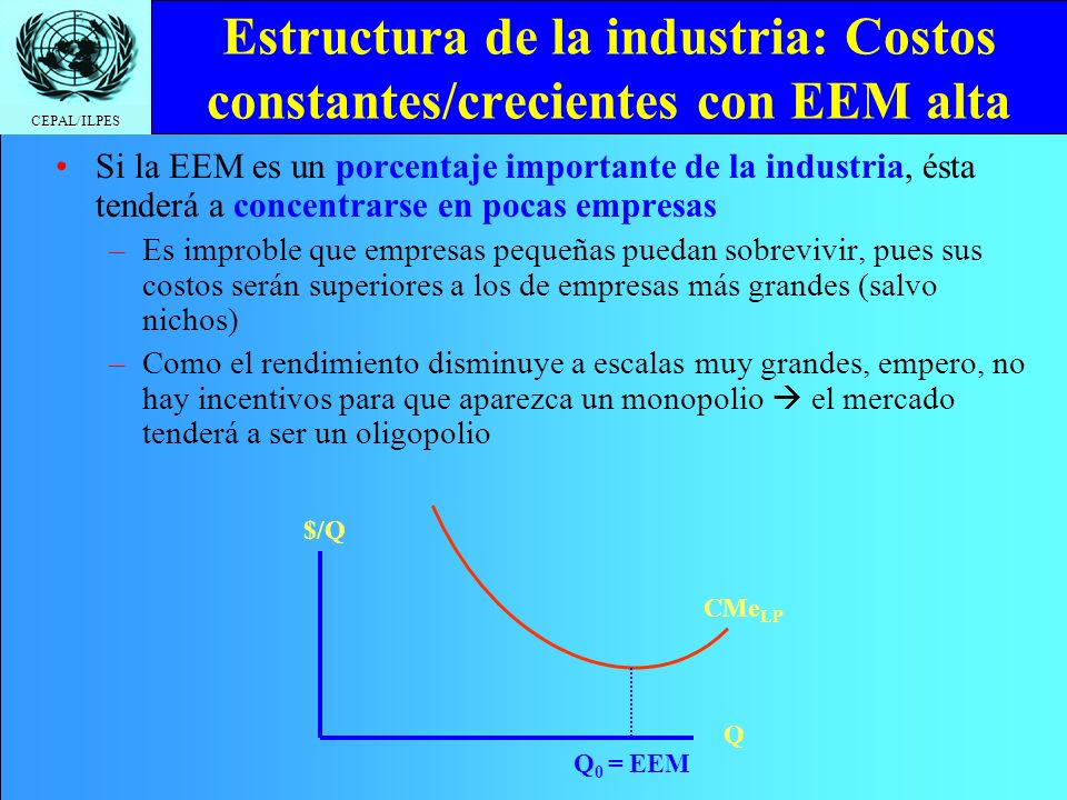 Estructura de la industria: Costos constantes/crecientes con EEM alta