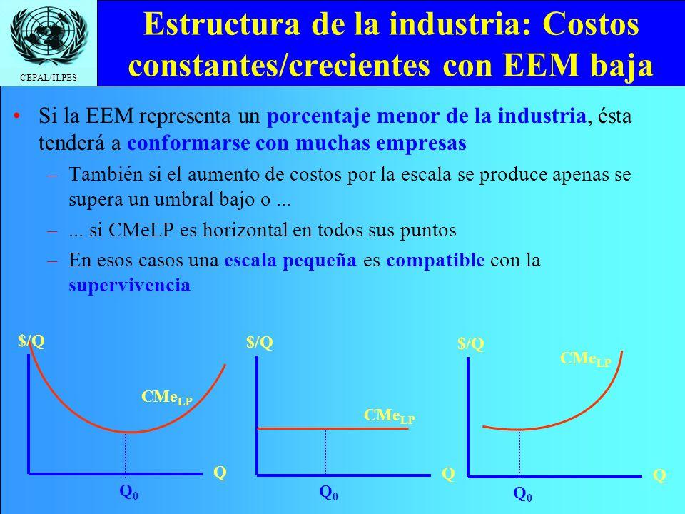 Estructura de la industria: Costos constantes/crecientes con EEM baja