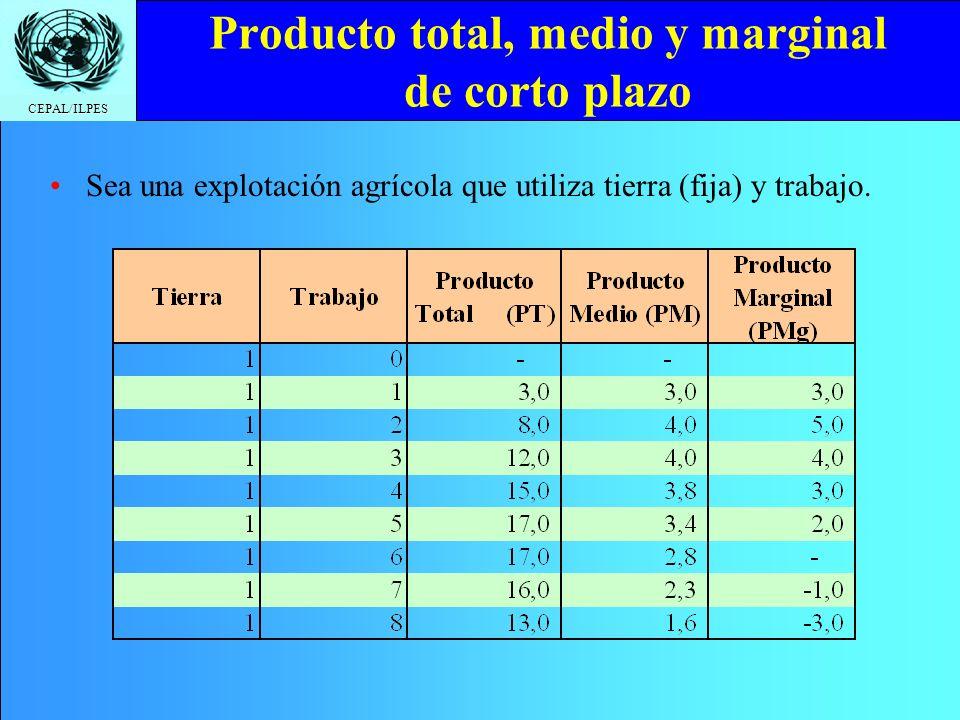 Producto total, medio y marginal de corto plazo