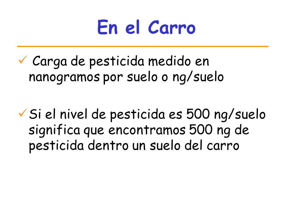 En el Carro Carga de pesticida medido en nanogramos por suelo o ng/suelo.