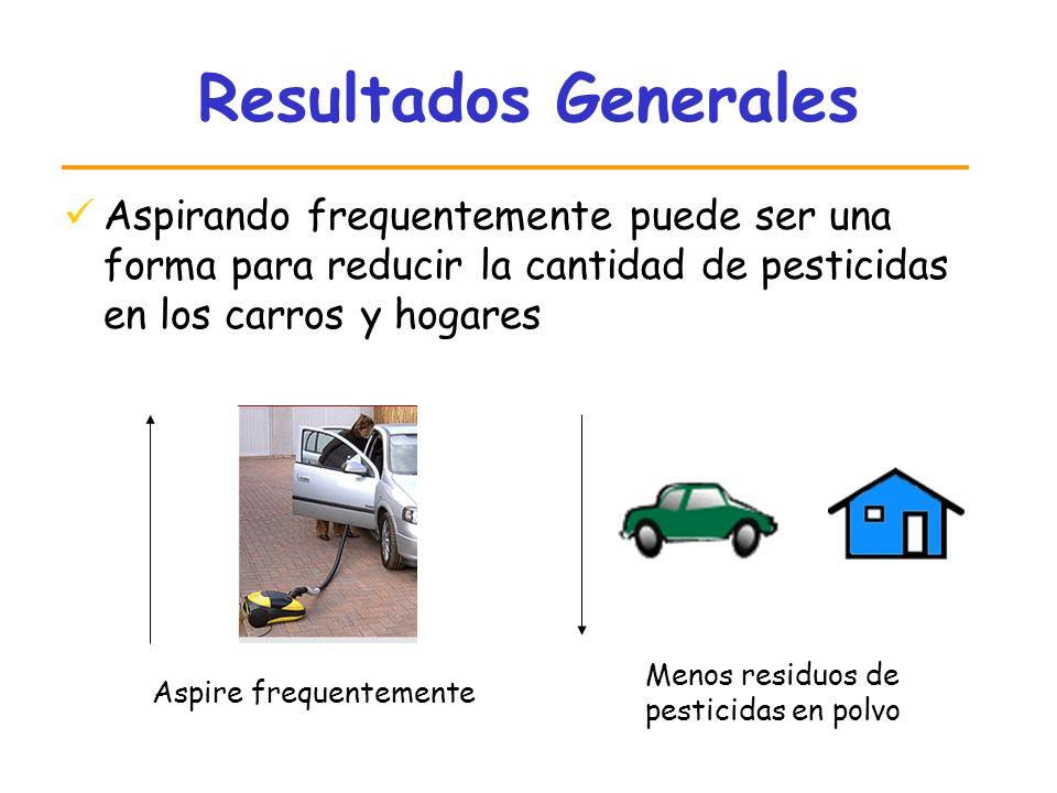 Resultados Generales Aspirando frequentemente puede ser una forma para reducir la cantidad de pesticidas en los carros y hogares.