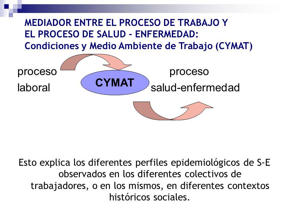 laboral salud-enfermedad CYMAT