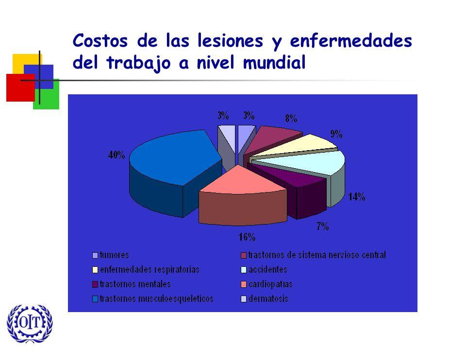 Costos de las lesiones y enfermedades del trabajo a nivel mundial
