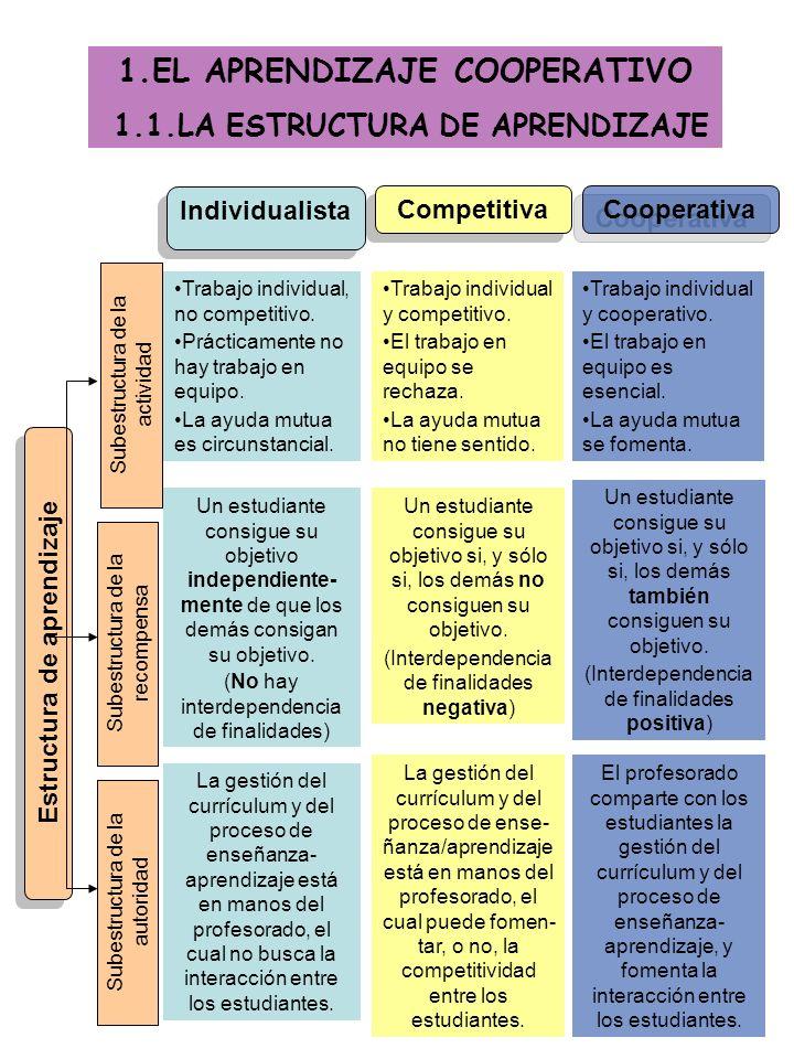 1.EL APRENDIZAJE COOPERATIVO