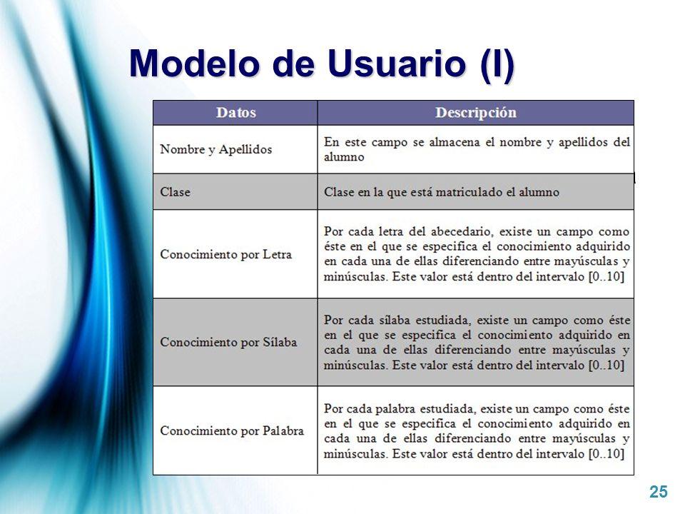 Modelo de Usuario (I) Almacena el nivel de conocimiento actual de cada alumno con respecto a los conceptos lingüísticos.