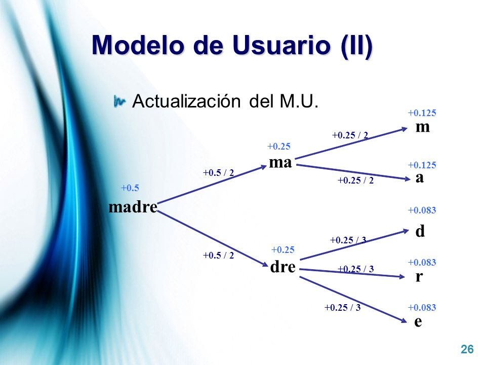 Modelo de Usuario (II) Actualización del M.U. m ma a madre d dre r e