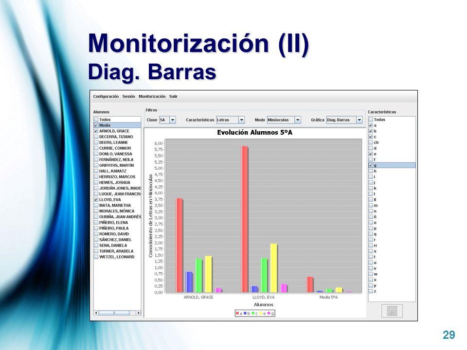 Monitorización (II) Diag. Barras