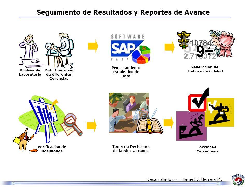 Seguimiento de Resultados y Reportes de Avance