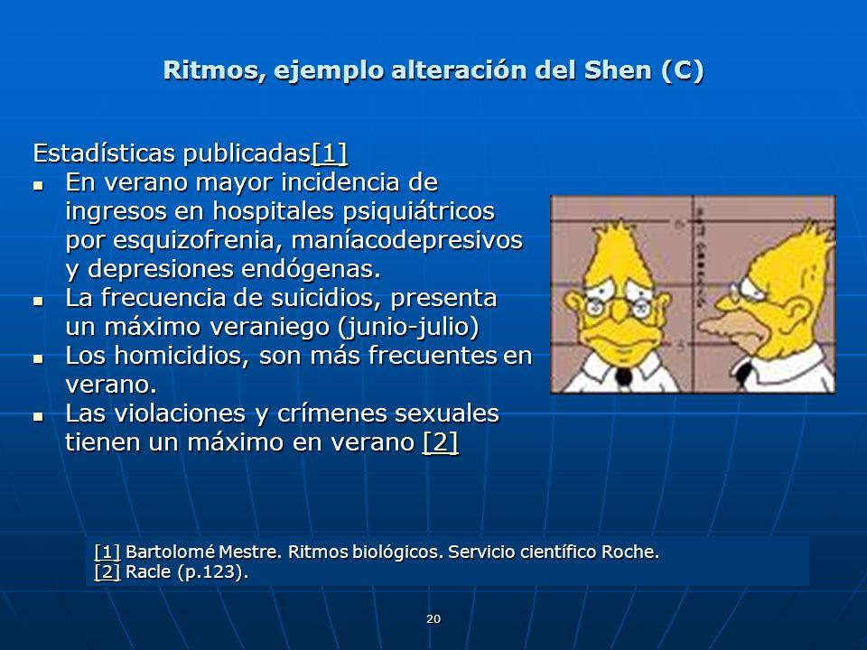 Ritmos, ejemplo alteración del Shen (C)