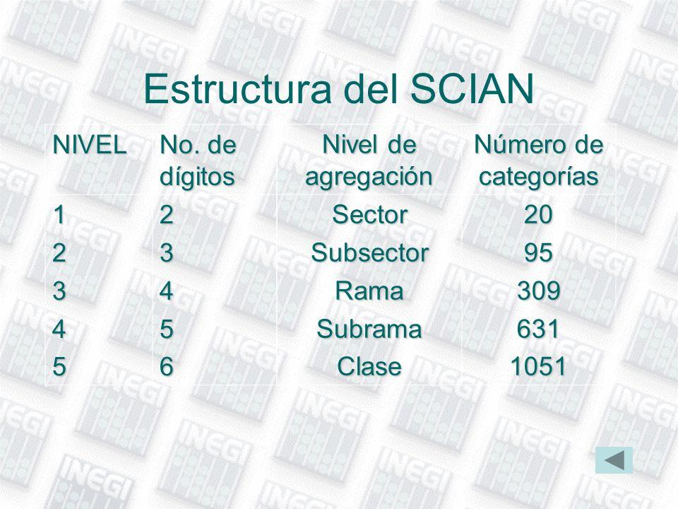 Estructura del SCIAN NIVEL No. de dígitos 1 2 3 4 5 6