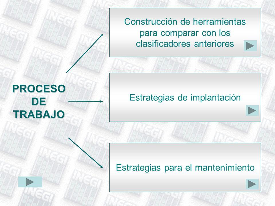 PROCESO DE TRABAJO Construcción de herramientas para comparar con los