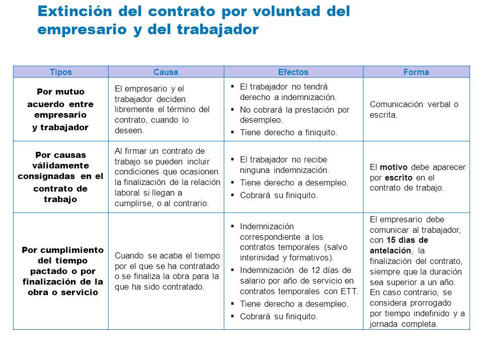 Extinción del contrato por voluntad del empresario y del trabajador
