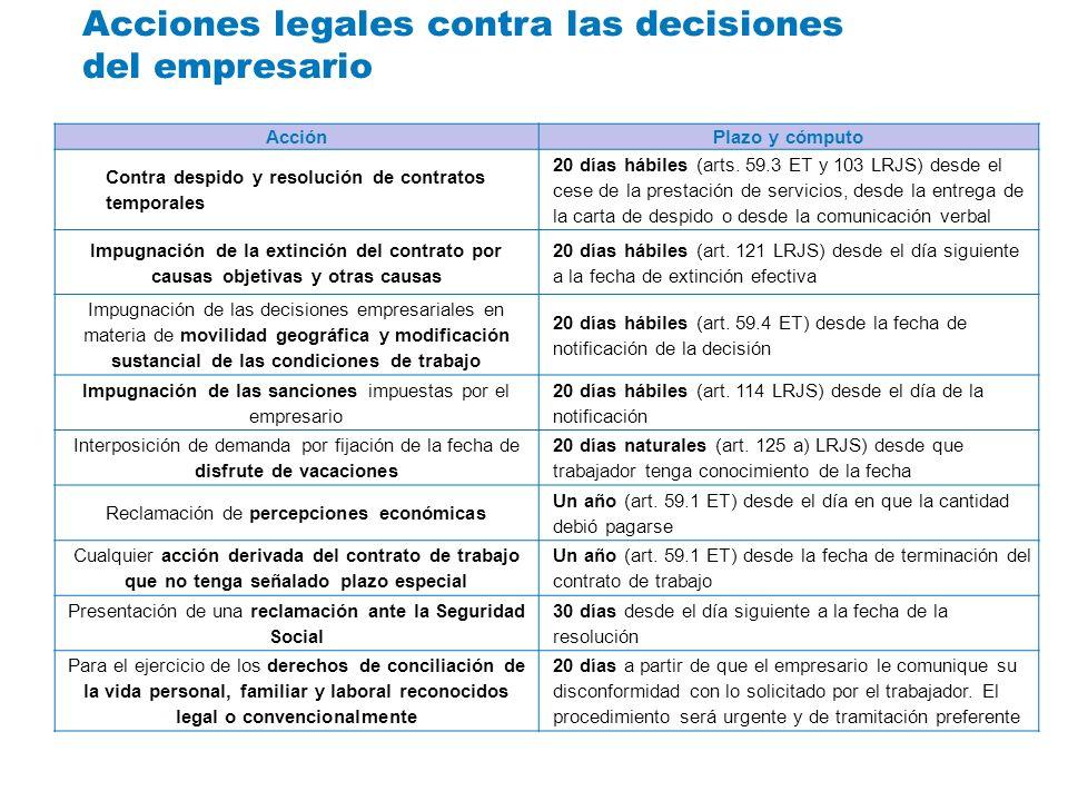 Acciones legales contra las decisiones del empresario