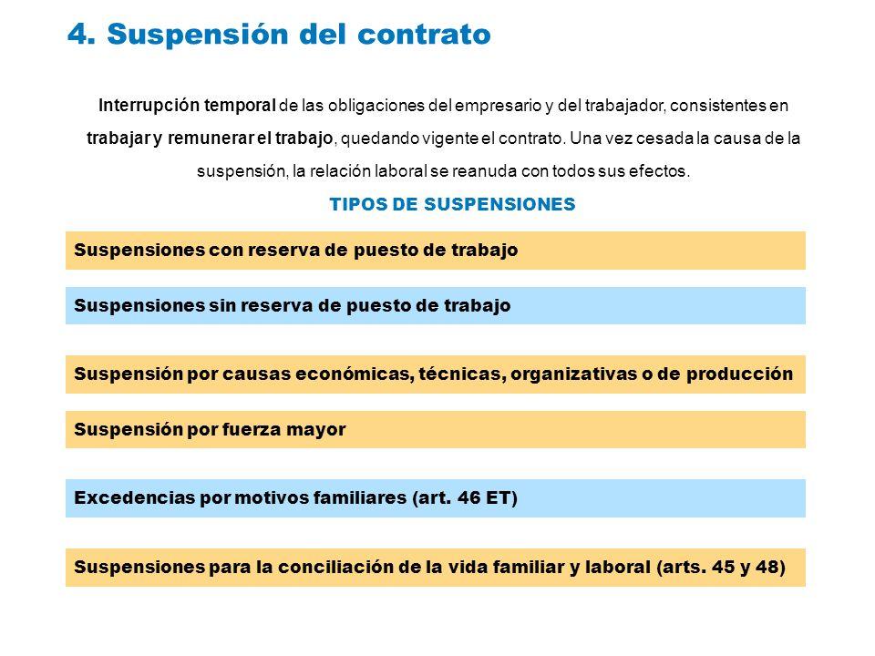 4. Suspensión del contrato