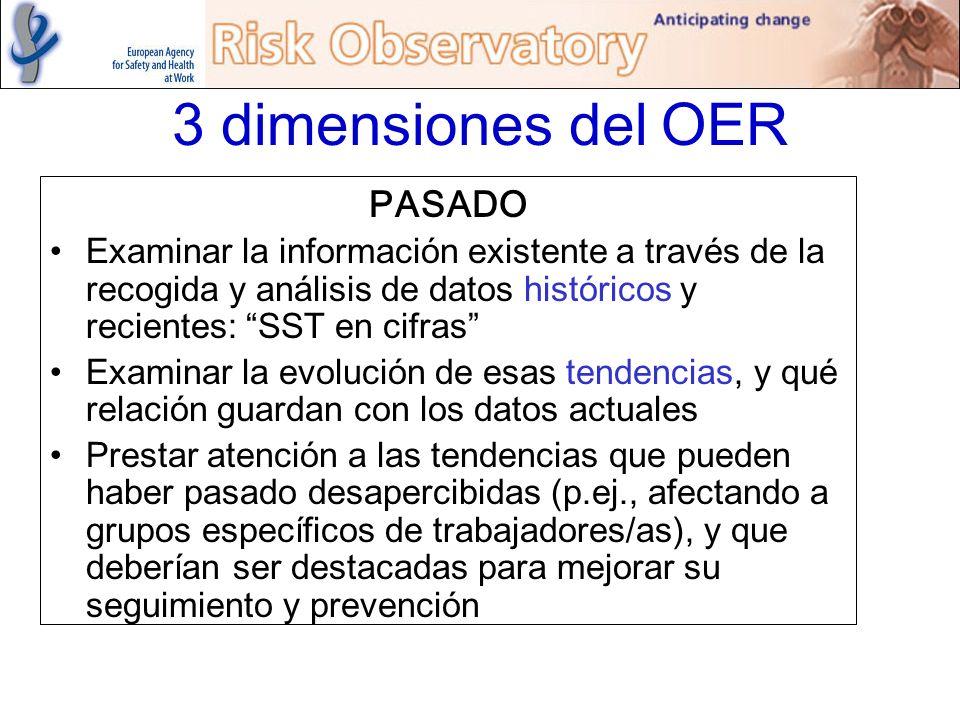 3 dimensiones del OER PASADO