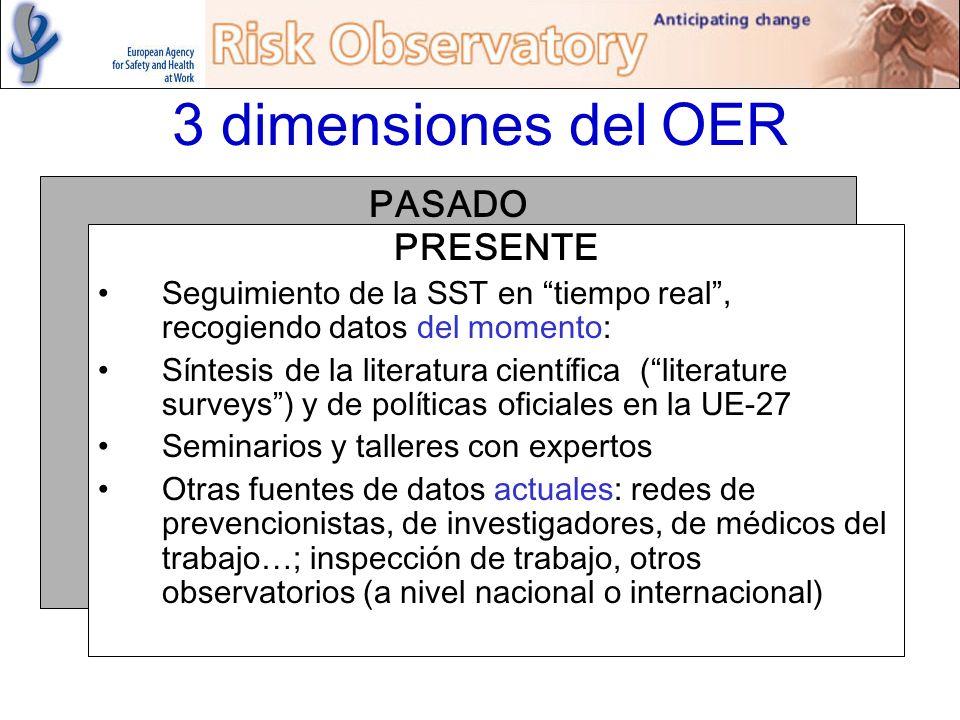 3 dimensiones del OER PASADO PRESENTE