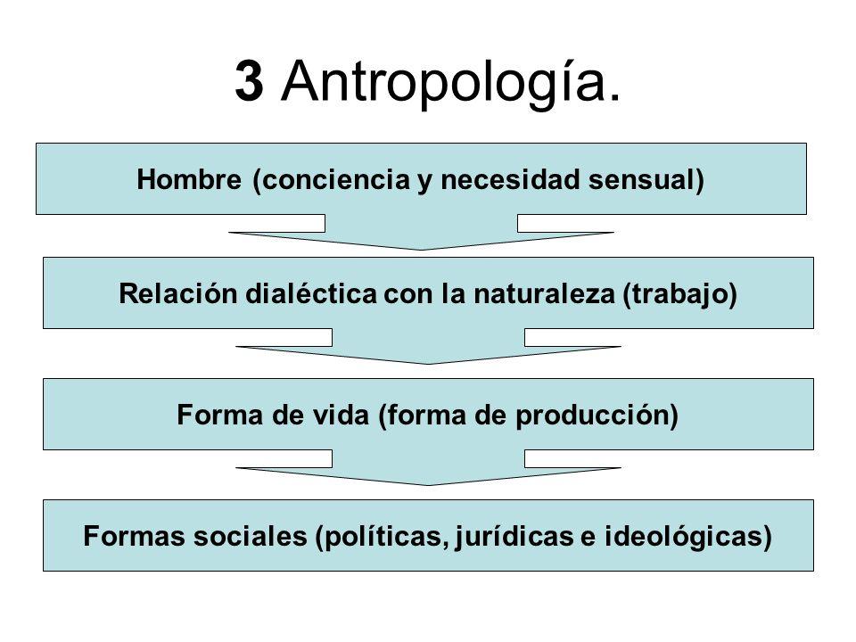 3 Antropología. Hombre (conciencia y necesidad sensual)