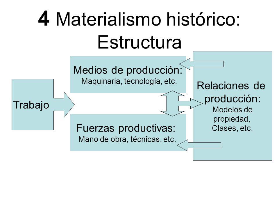 4 Materialismo histórico: Estructura