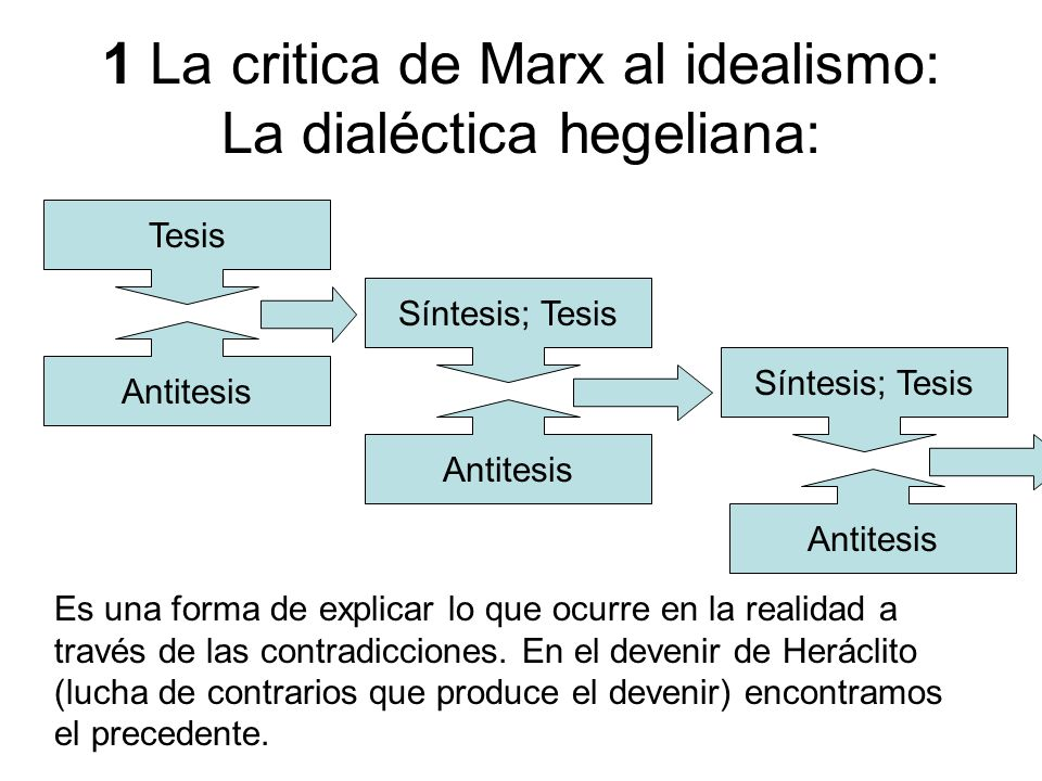 1 La critica de Marx al idealismo: La dialéctica hegeliana: