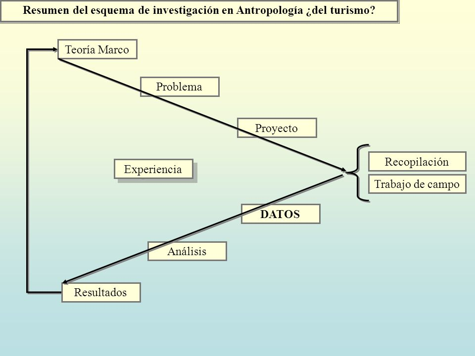 Resumen del esquema de investigación en Antropología ¿del turismo