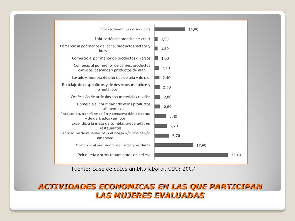 ACTIVIDADES ECONOMICAS EN LAS QUE PARTICIPAN LAS MUJERES EVALUADAS
