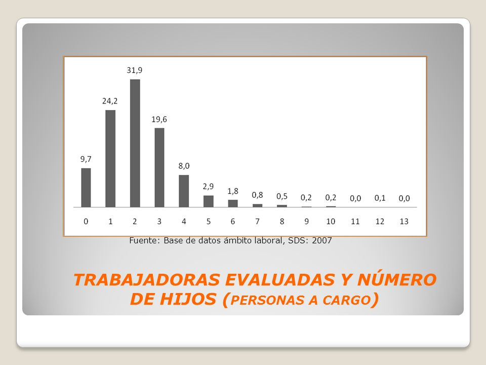 TRABAJADORAS EVALUADAS Y NÚMERO DE HIJOS (PERSONAS A CARGO)
