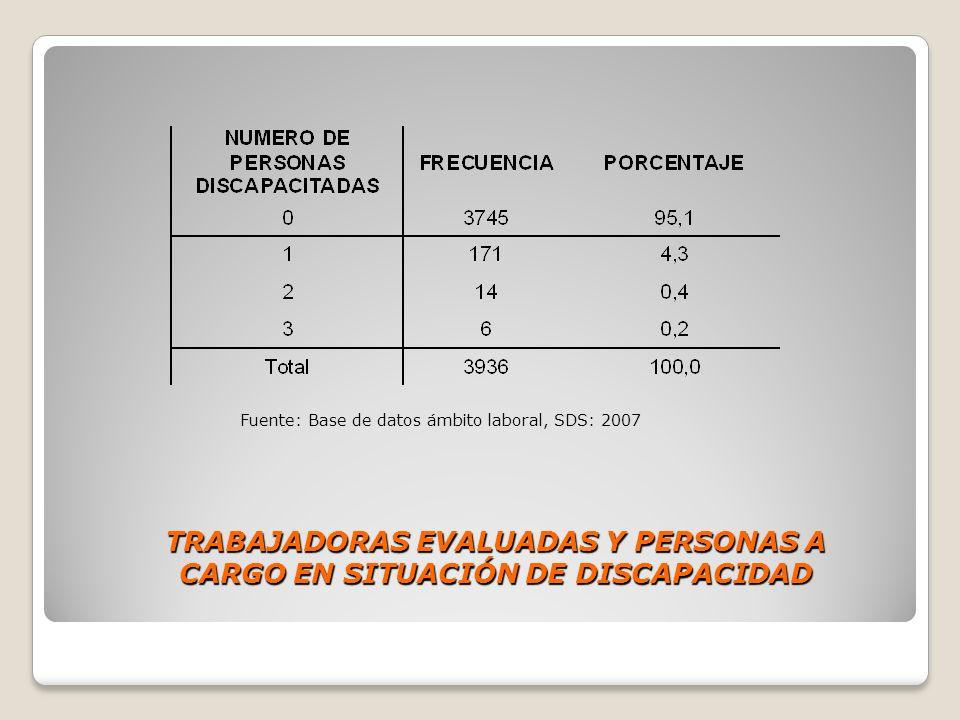 TRABAJADORAS EVALUADAS Y PERSONAS A CARGO EN SITUACIÓN DE DISCAPACIDAD