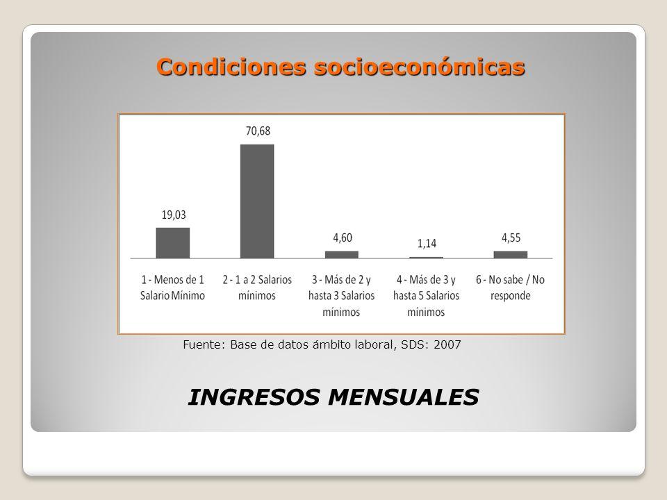 Condiciones socioeconómicas
