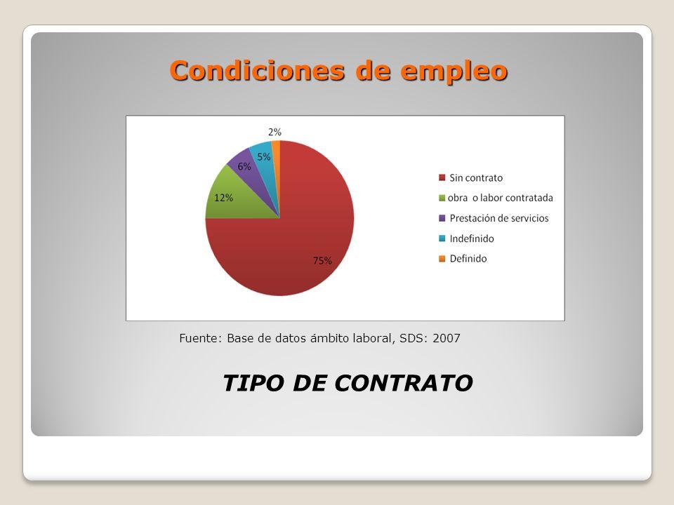 Condiciones de empleo TIPO DE CONTRATO