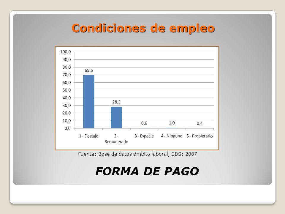 Condiciones de empleo FORMA DE PAGO