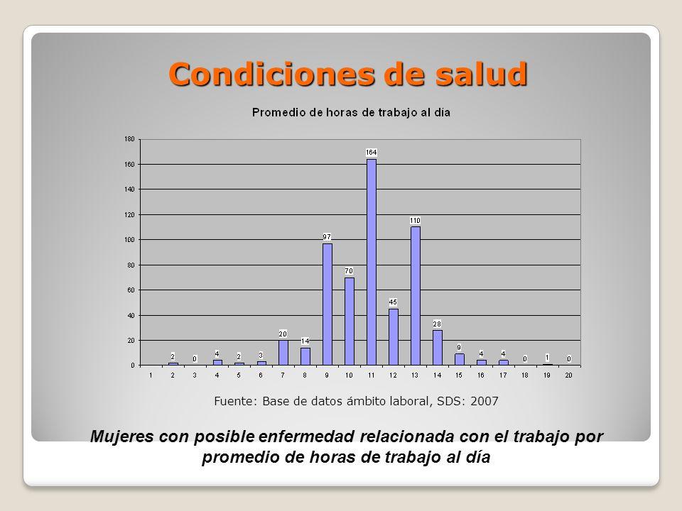 Condiciones de salud Fuente: Base de datos ámbito laboral, SDS: 2007.