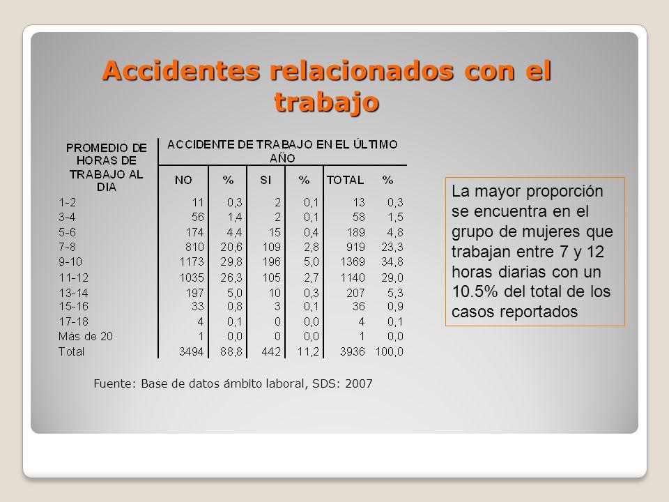 Accidentes relacionados con el trabajo