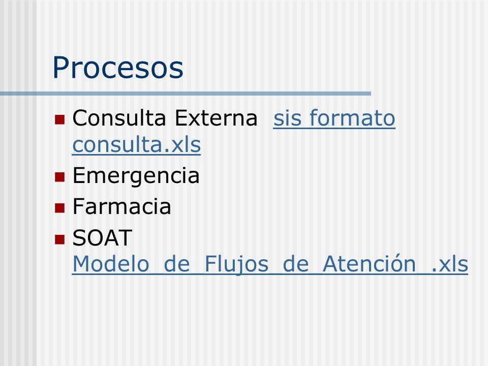 Procesos Consulta Externa sis formato consulta.xls Emergencia Farmacia