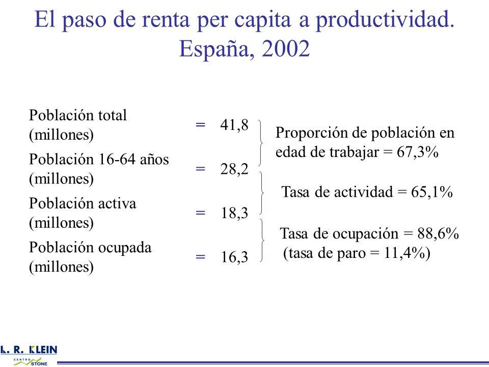 El paso de renta per capita a productividad.