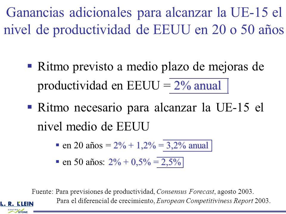 Ganancias adicionales para alcanzar la UE-15 el nivel de productividad de EEUU en 20 o 50 años