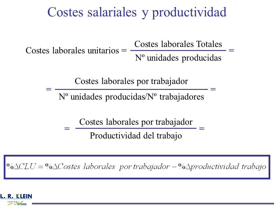 Costes salariales y productividad