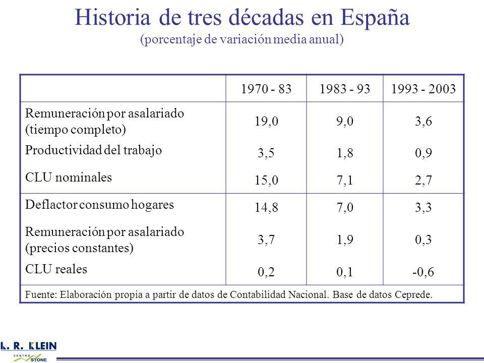 Historia de tres décadas en España