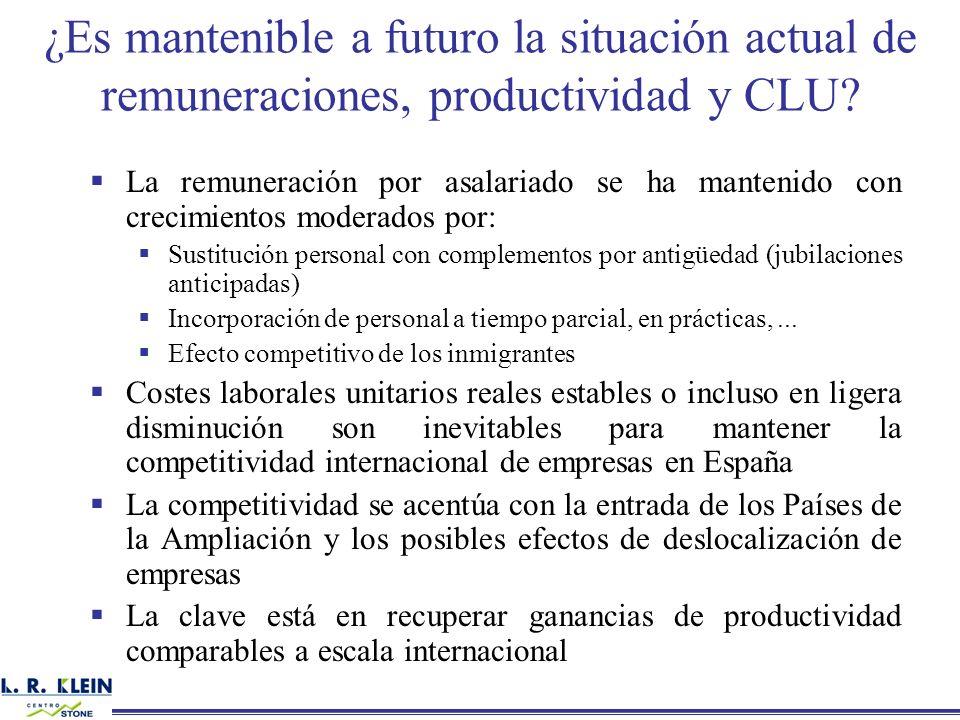 ¿Es mantenible a futuro la situación actual de remuneraciones, productividad y CLU