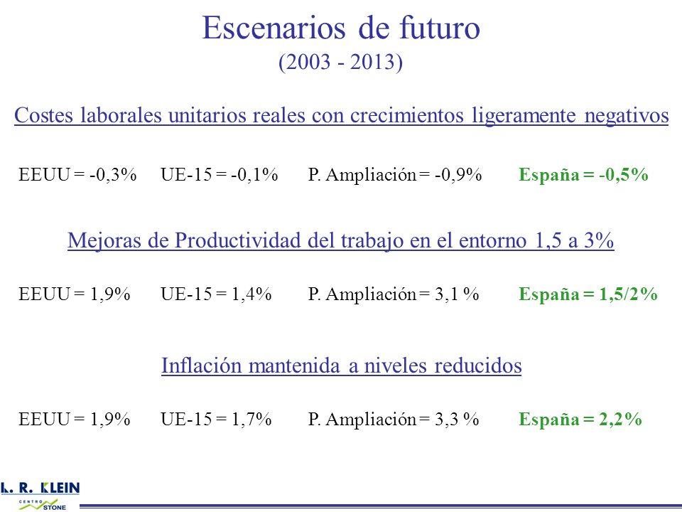 Escenarios de futuro (2003 - 2013)