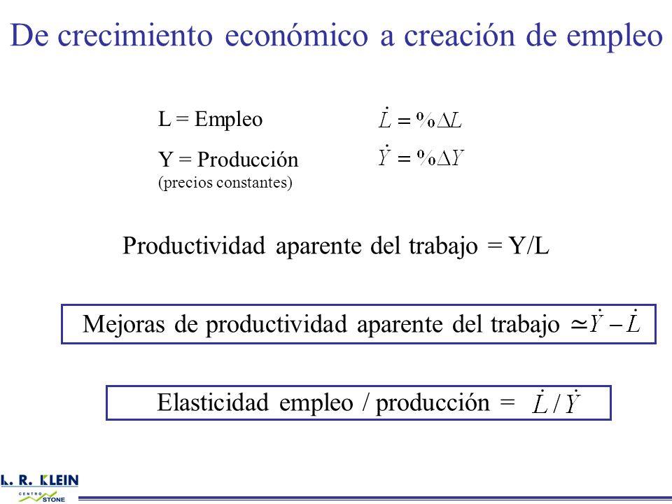 De crecimiento económico a creación de empleo