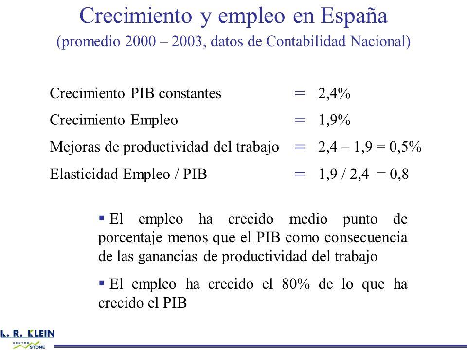 Crecimiento y empleo en España