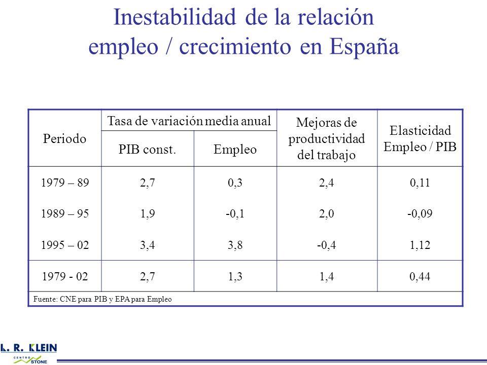 Inestabilidad de la relación empleo / crecimiento en España